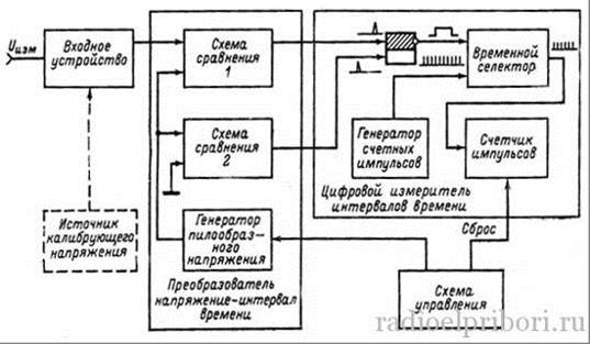 Схема цифрового вольтметра с