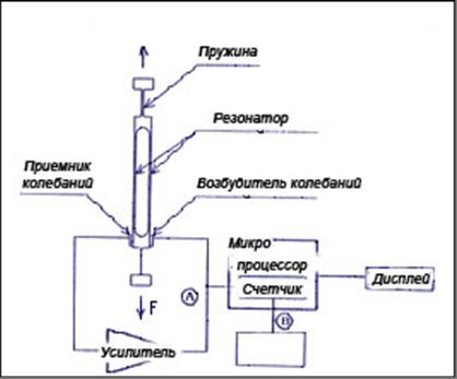 Схема устройства цифровых