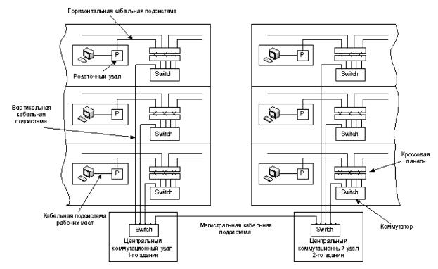 Пример структурной схема скс