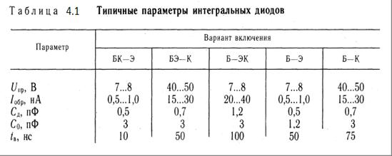 Интегральные стабилитроны