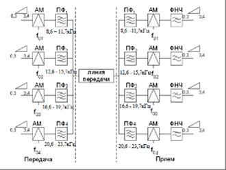 Схема аналоговой системы передачи