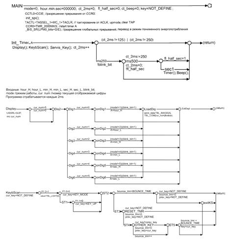 Р-схемы программ приведены на